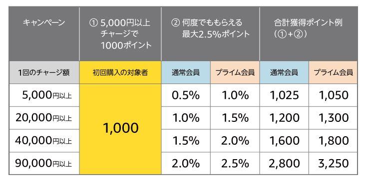 Amazonギフト券(チャージタイプ) キャンペーン詳細