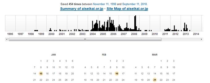 Internet Archive「Wayback Machine」 グラフが表示