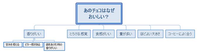 XMind 8の使い方 組織図タイプ