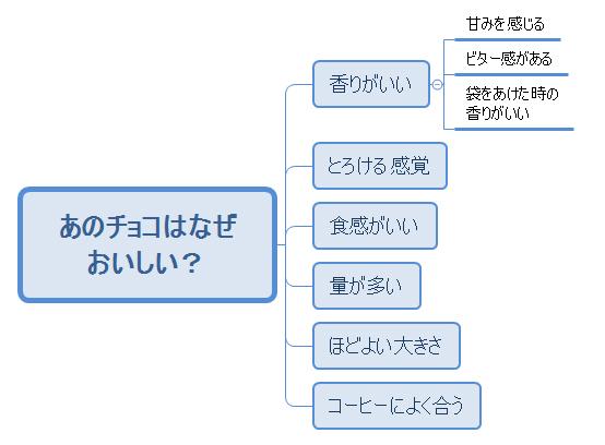 XMind 8の使い方 ロジカルツリー(樹形図)