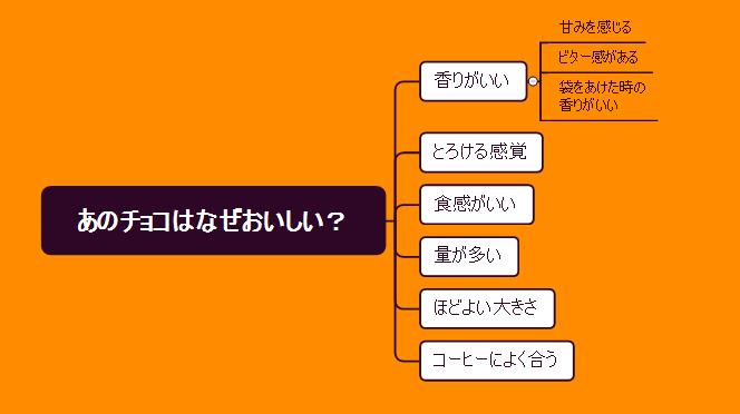XMind 8 ロジカルツリー