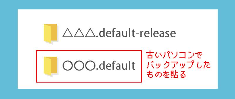 「〇〇〇.default」フォルダを貼ります